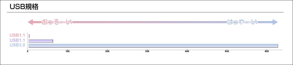 USB3.0はUSB1.1の約400倍以上、USB2.0の10倍以上の速度