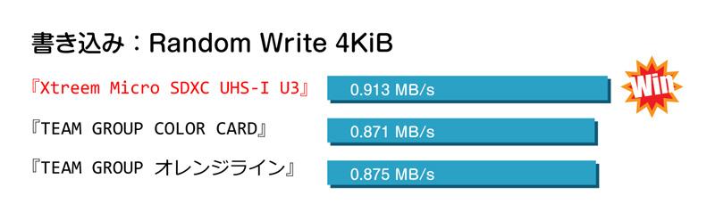 team-mictosd-xtreem-uhs-1-u301ベンチマーク比較グラフ01