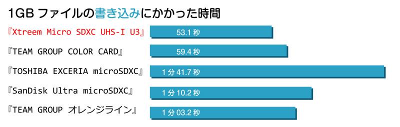 team-mictosd-xtreem-uhs-1-u301ベンチマーク比較」グラフ03