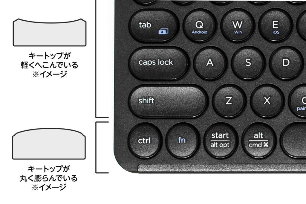 『Maruko (IC-BK13)』手前1列のキーはやや丸く膨らんでいて、他のキーはややへこんでいます(イラストではやや誇張しています)