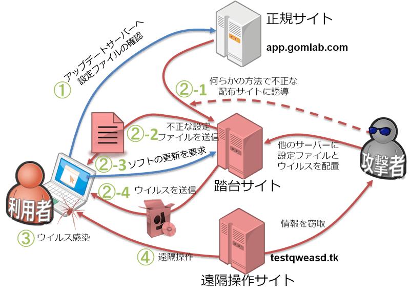 本事案におけるGOM Playerウイルス感染の流れ