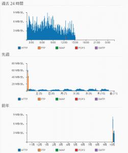 mixhostサーバー管理画面 cPanel 帯域幅グラフ