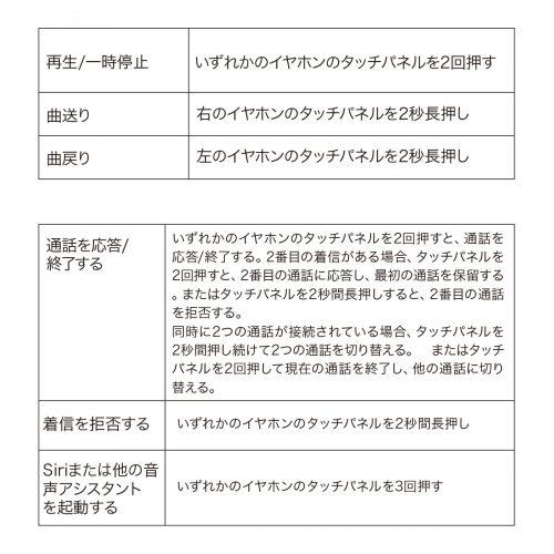 AUKEY EP-T21 タッチ操作方法(マニュアルより)
