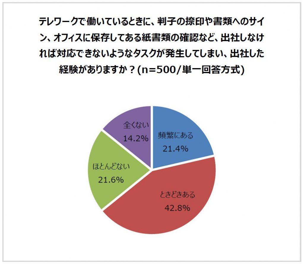テレワーク勤務で出社の必要があった社員の割合 円グラフ