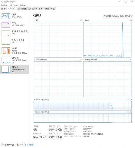 GPU利用状況その。Copy(右上グラフ)で一時的に稼働が活発に