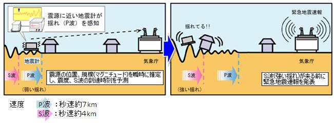 気象庁『緊急地震速報のしくみ』より引用
