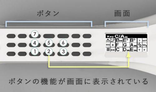 ボタンの機能が画面に表示されている