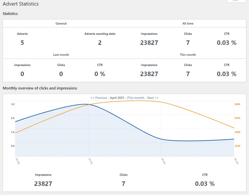 AdRotate 統計機能も無料で利用できる