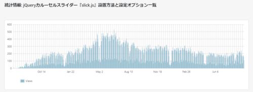 jQueryカルーセルスライダー『slick.js』 解説記事 アクセス動向