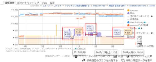 KeepaによるAmazonでの販売価格推移(タカビシ化学 カイロ用NTベンジン 500ml)